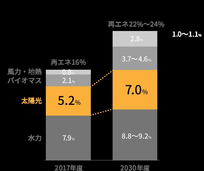 部門別二酸化炭素排出量の割合(2018年度)